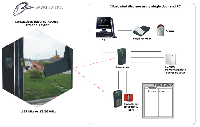 SkyRFID Single Door PC Access Control System Diagram  sc 1 st  SkyRFID & RFID Access Electronic |RFID Access Based